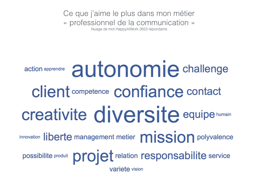 Nuage de mot HappyAtWork - Communication