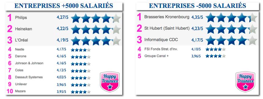 Classement HappyTrainees S2 2012
